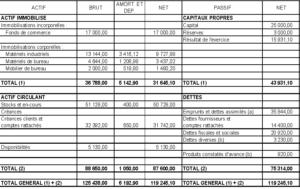 Tableau bilan comptable